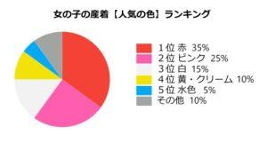 お宮参り女の子に人気の色ランキング 円グラフ
