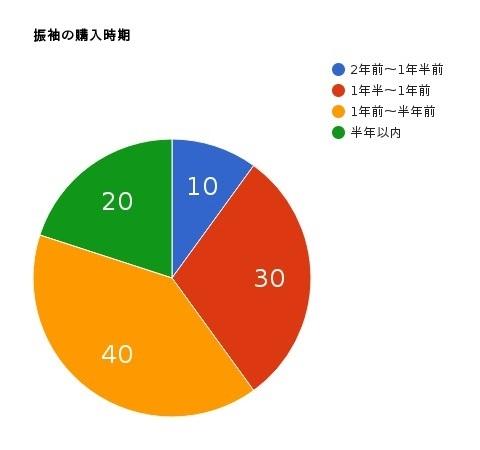 成人式の購入時期の円グラフ