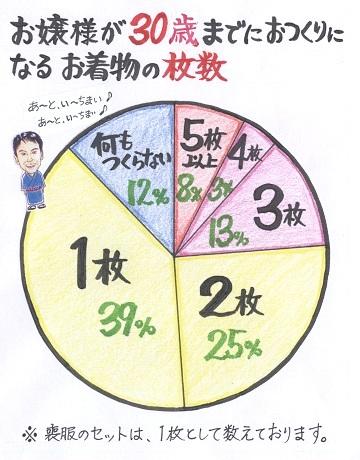 第46号 円グラフ360