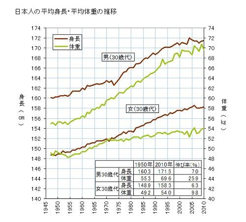 日本人の平均身長推移グラフ_500