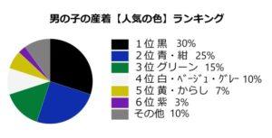 お宮参り男の子産着 人気の色ランキング 円グラフ