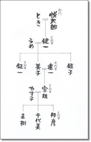 山中家系図_377枠付