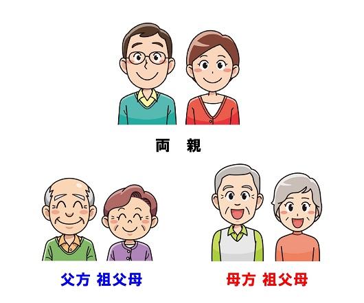両親 父方母方祖父母イラスト